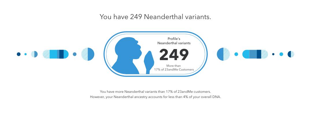 Neanderthal Ancestry Report Basics – 23andMe Customer Care